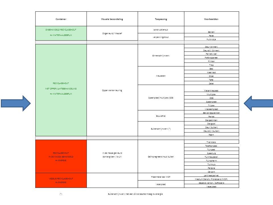ContainerVisuele beoordelingToepassingVoorbeelden ONBEHANDELD RECYCLAGEHOUT Ongekleurd/ Massief constructiehout Balken => MATERIAALGEBRUIK verpakkingshout Palet fruitkistje Oppervlakte Kleuring Binnenschrijnwerk Deur (binnen) Deurstijl (binnen) Parketvloer Plafondpaneel Plinten Trap Meubelen Bed Kleerkast Stoel Tafel RECYCLAGEHOUT Zetel MET OPPERVLAKTEBEHANDELING Spaanplaat/multiplex/OSB Melamineplaat => MATERIAALGEBRUIK Multiplex OSB Spaanplaat Triplex Vlasleemplaat Bouwafval Bekistingsplanken Panlat Dakgebinten Buitenschrijnwerk (*) Dakgoot Deur (buiten) Deurstijl (buiten) Raam Geïmpregneerd hout buiten Treinbiels Telefoonpaal Tuinpaal RECYCLAGEHOUTIn de massa gekleurd Speeltuig IN DE MASSA BEHANDELDdonkergroen / bruin Tuinmeubelen => ENERGIE Tuinscherm Tuinhuis Pergola Carport Plaatmateriaal MDF Laminaatparket VEZELIG RECYCLAGEHOUT Medium Density Fibreboard (MDF) => ENERGIE Vezelplaat Geperst karton / Softboard Vezelplaat (*)Buitenschrijnwerk met een dikke beschermlaag => energie