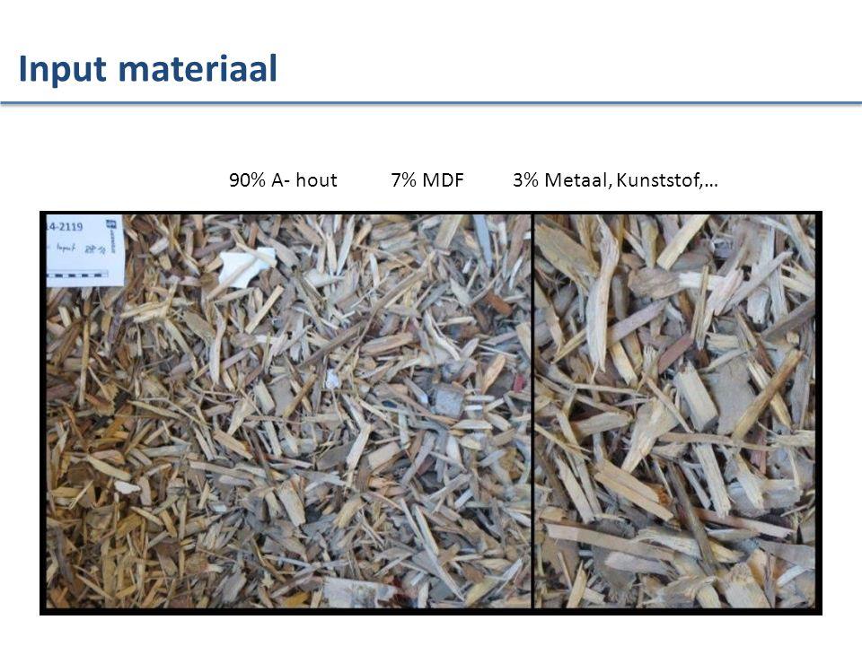 90% A- hout 7% MDF 3% Metaal, Kunststof,… Input materiaal
