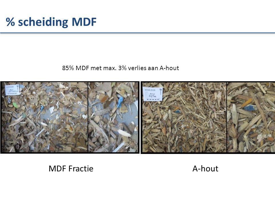 MDF FractieA-hout 85% MDF met max. 3% verlies aan A-hout % scheiding MDF