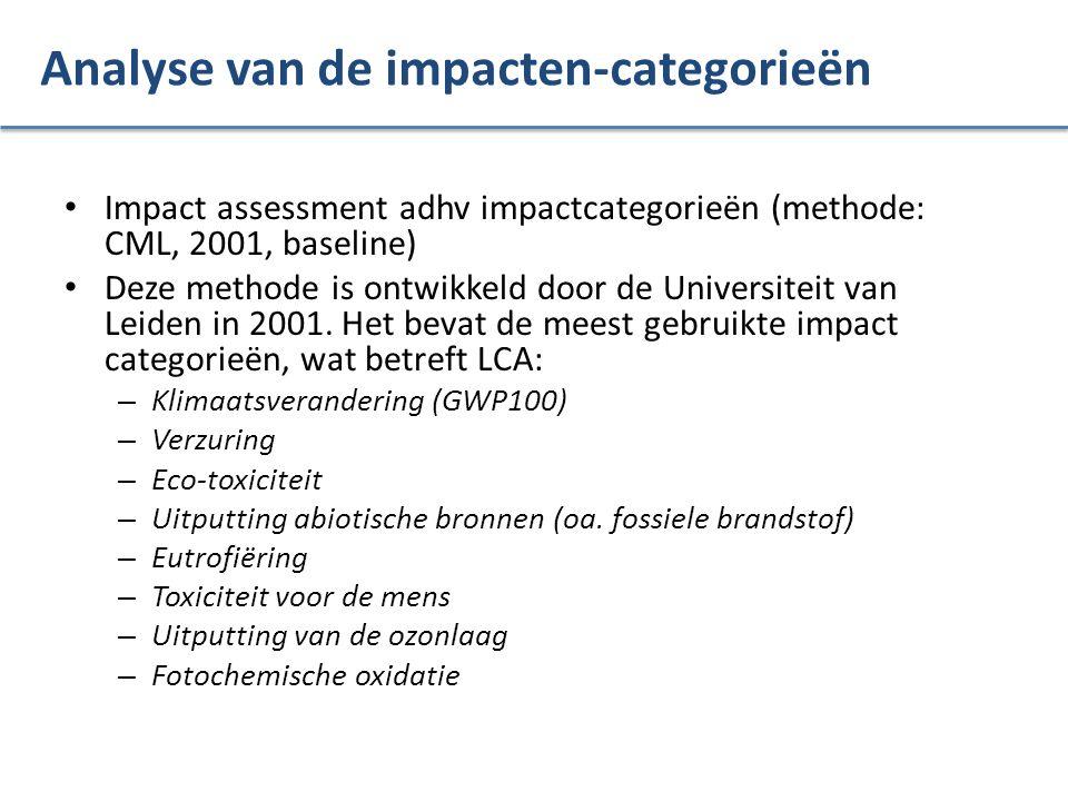 Analyse van de impacten-categorieën Impact assessment adhv impactcategorieën (methode: CML, 2001, baseline) Deze methode is ontwikkeld door de Univers