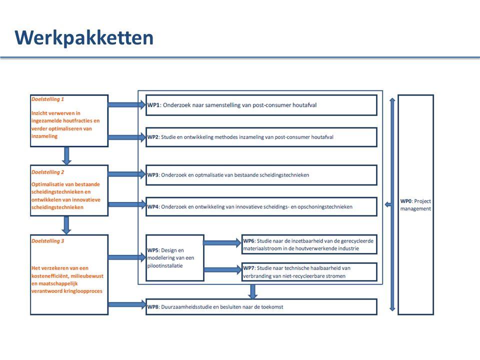 Analyse van de impacten-categorieën Impact assessment adhv impactcategorieën (methode: CML, 2001, baseline) Deze methode is ontwikkeld door de Universiteit van Leiden in 2001.