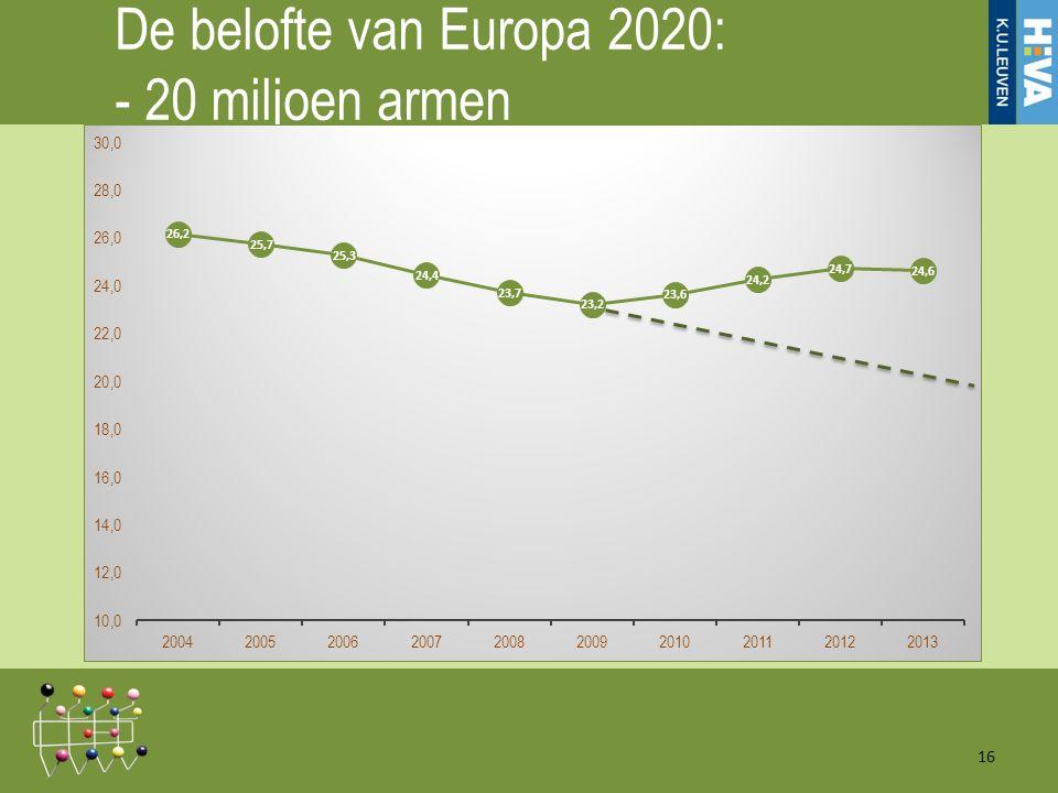 De belofte van Europa 2020: - 20 miljoen armen 16