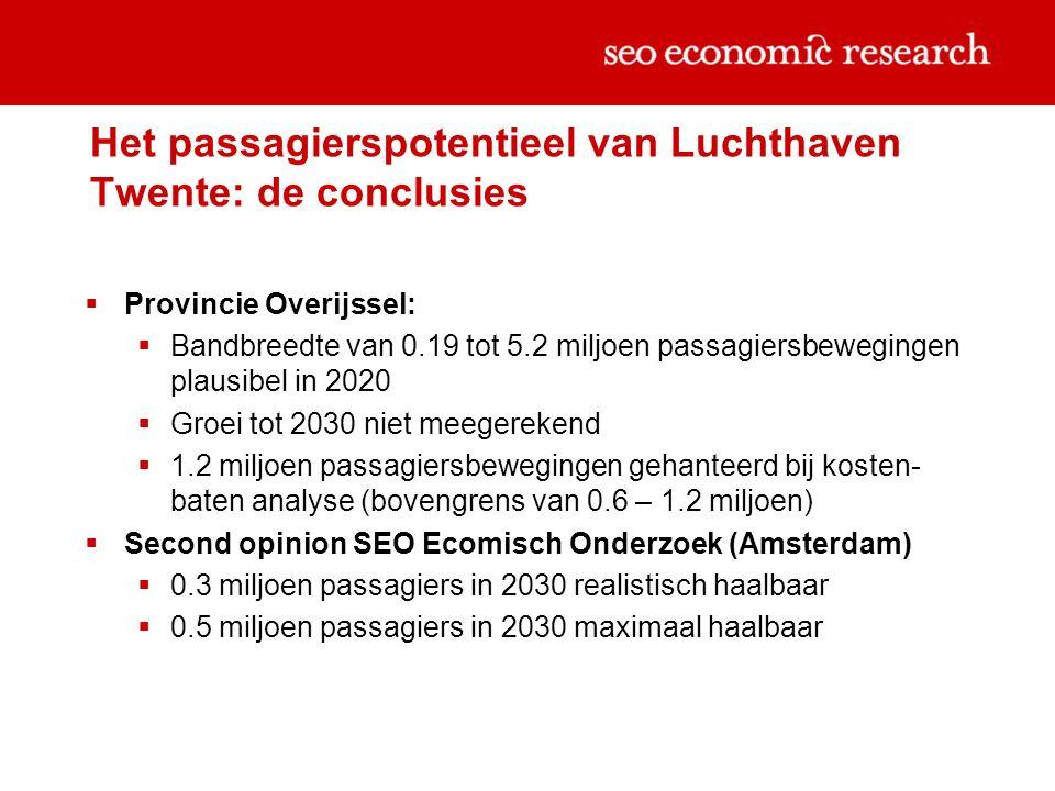 Het passagierspotentieel van Luchthaven Twente: de conclusies  Provincie Overijssel:  Bandbreedte van 0.19 tot 5.2 miljoen passagiersbewegingen plausibel in 2020  Groei tot 2030 niet meegerekend  1.2 miljoen passagiersbewegingen gehanteerd bij kosten- baten analyse (bovengrens van 0.6 – 1.2 miljoen)  Second opinion SEO Ecomisch Onderzoek (Amsterdam)  0.3 miljoen passagiers in 2030 realistisch haalbaar  0.5 miljoen passagiers in 2030 maximaal haalbaar