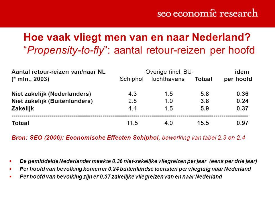 Hoe vaak vliegt men van en naar Nederland.