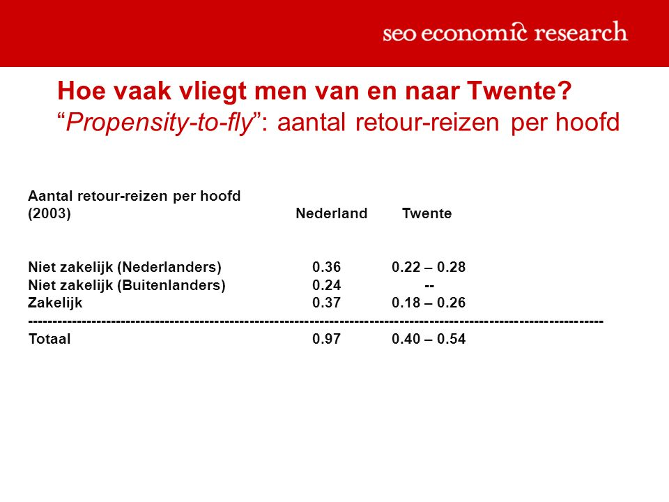 Hoe vaak vliegt men van en naar Twente.