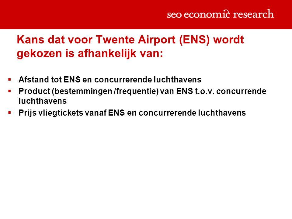 Kans dat voor Twente Airport (ENS) wordt gekozen is afhankelijk van:  Afstand tot ENS en concurrerende luchthavens  Product (bestemmingen /frequentie) van ENS t.o.v.