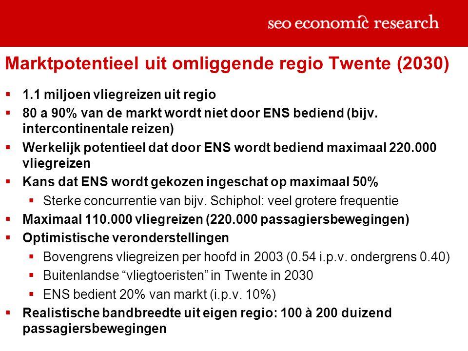 Marktpotentieel uit omliggende regio Twente (2030)  1.1 miljoen vliegreizen uit regio  80 a 90% van de markt wordt niet door ENS bediend (bijv.