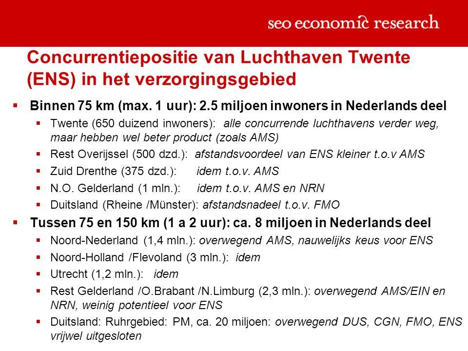 Concurrentiepositie van Luchthaven Twente (ENS) in het verzorgingsgebied  Binnen 75 km (max.