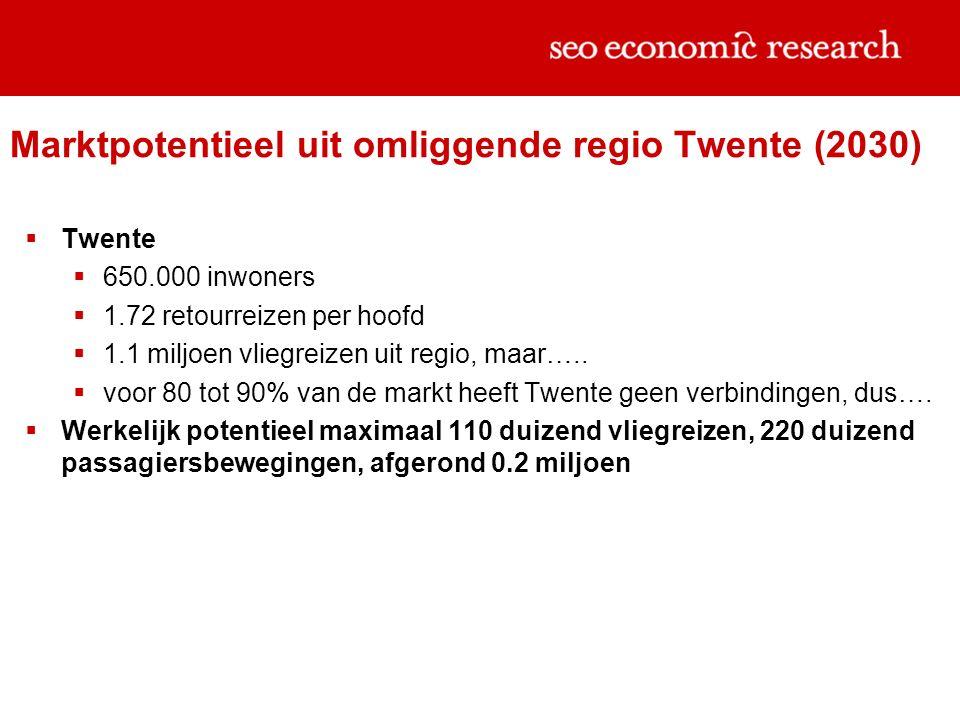 Marktpotentieel uit omliggende regio Twente (2030)  Twente  650.000 inwoners  1.72 retourreizen per hoofd  1.1 miljoen vliegreizen uit regio, maar…..