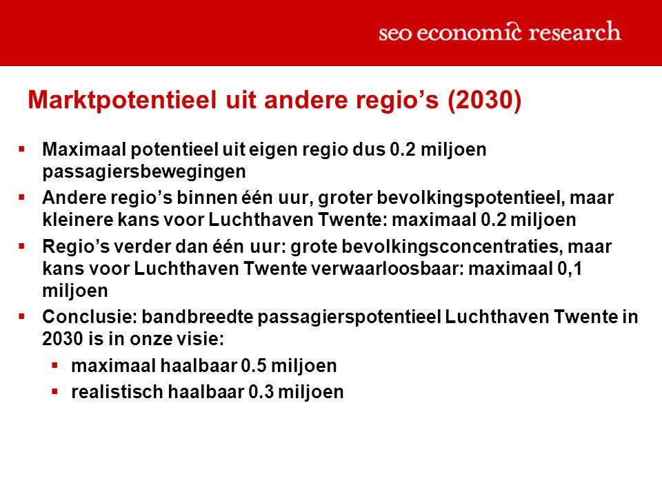 Marktpotentieel uit andere regio's (2030)  Maximaal potentieel uit eigen regio dus 0.2 miljoen passagiersbewegingen  Andere regio's binnen één uur, groter bevolkingspotentieel, maar kleinere kans voor Luchthaven Twente: maximaal 0.2 miljoen  Regio's verder dan één uur: grote bevolkingsconcentraties, maar kans voor Luchthaven Twente verwaarloosbaar: maximaal 0,1 miljoen  Conclusie: bandbreedte passagierspotentieel Luchthaven Twente in 2030 is in onze visie:  maximaal haalbaar 0.5 miljoen  realistisch haalbaar 0.3 miljoen