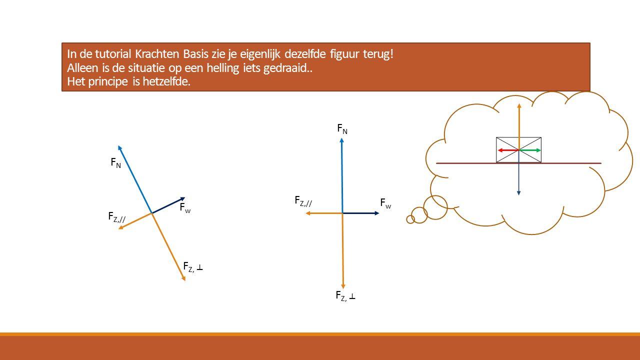 In de tutorial Krachten Basis zie je eigenlijk dezelfde figuur terug.