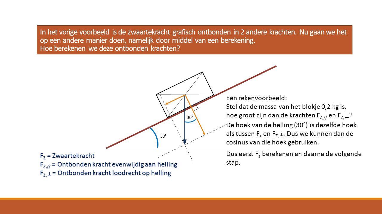 In het vorige voorbeeld is de zwaartekracht grafisch ontbonden in 2 andere krachten.