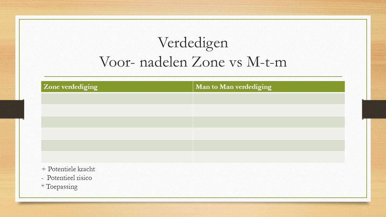 Verdedigen Voor- nadelen Zone vs M-t-m Zone verdedigingMan to Man verdediging + Potentiele kracht - Potentieel risico * Toepassing