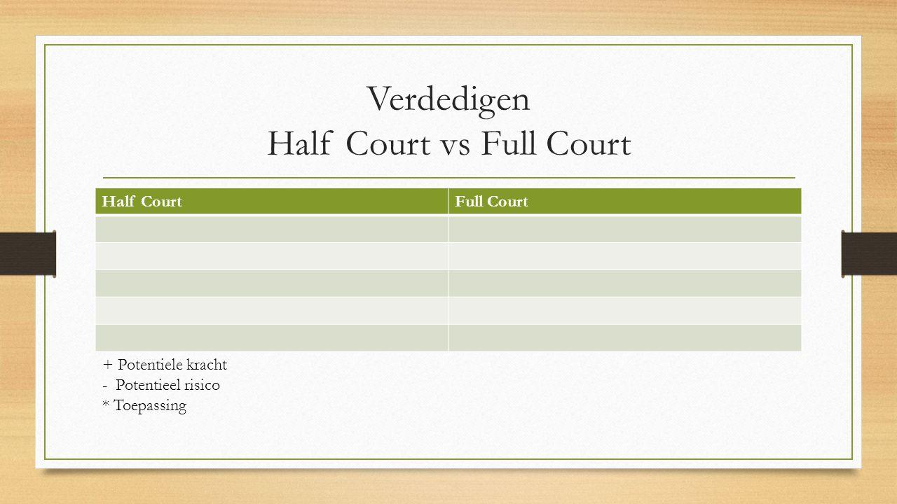 Verdedigen Half Court vs Full Court Half CourtFull Court + Potentiele kracht - Potentieel risico * Toepassing