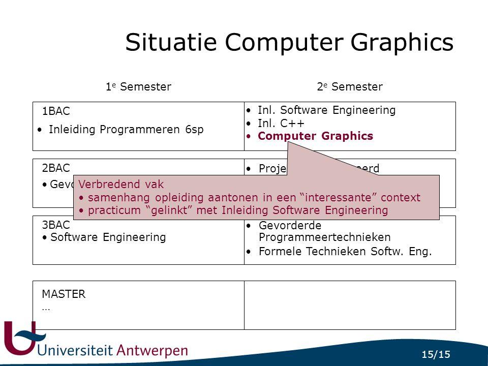 15/15 Situatie Computer Graphics Inleiding Programmeren 6sp Inl. Software Engineering Inl. C++ Computer Graphics Gevorderd Programmeren … 1BAC Softwar