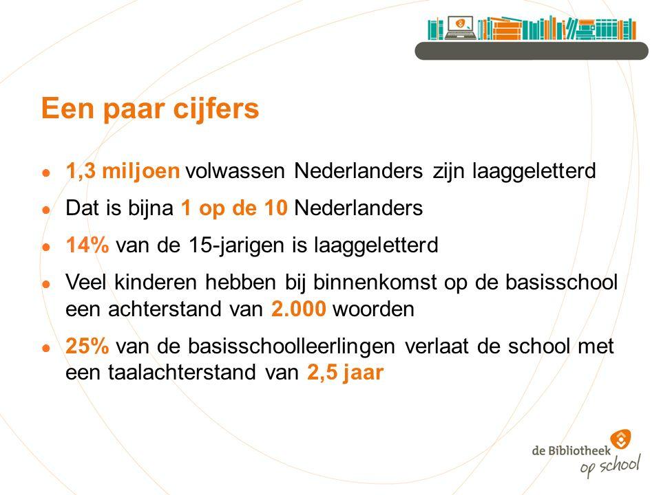 Een paar cijfers ● 1,3 miljoen volwassen Nederlanders zijn laaggeletterd ● Dat is bijna 1 op de 10 Nederlanders ● 14% van de 15-jarigen is laaggelette