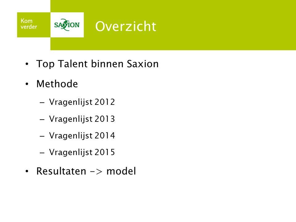 Overzicht Top Talent binnen Saxion Methode – Vragenlijst 2012 – Vragenlijst 2013 – Vragenlijst 2014 – Vragenlijst 2015 Resultaten -> model