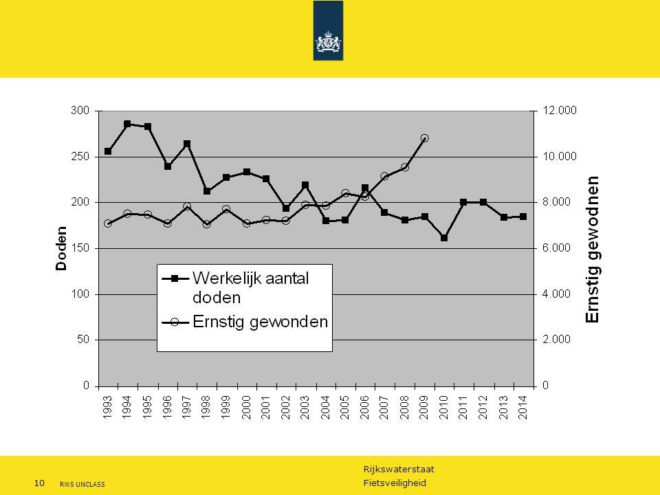 Rijkswaterstaat 10Fietsveiligheid RWS UNCLASS