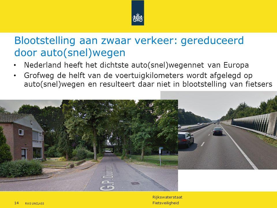 Rijkswaterstaat 14Fietsveiligheid RWS UNCLASS Blootstelling aan zwaar verkeer: gereduceerd door auto(snel)wegen Nederland heeft het dichtste auto(snel)wegennet van Europa Grofweg de helft van de voertuigkilometers wordt afgelegd op auto(snel)wegen en resulteert daar niet in blootstelling van fietsers