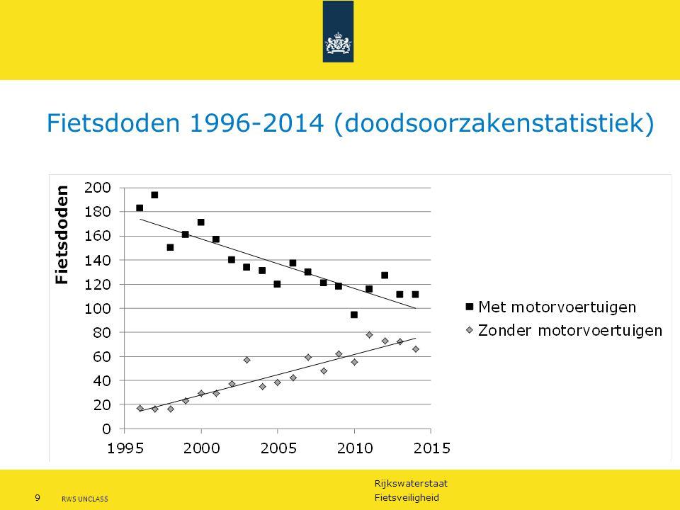 Rijkswaterstaat 9Fietsveiligheid RWS UNCLASS Fietsdoden 1996-2014 (doodsoorzakenstatistiek)
