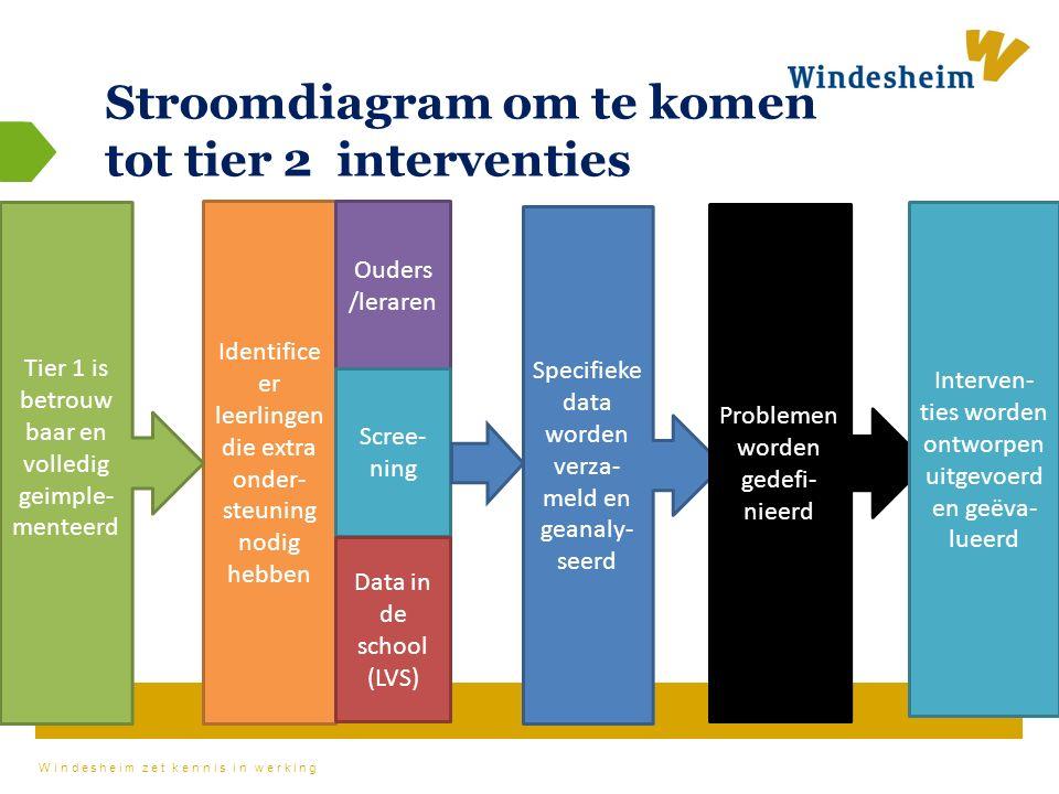 Windesheim zet kennis in werking Stroomdiagram om te komen tot tier 2 interventies Identifice er leerlingen die extra onder- steuning nodig hebben Ouders /leraren Scree- ning Data in de school (LVS) Tier 1 is betrouw baar en volledig geimple- menteerd Specifieke data worden verza- meld en geanaly- seerd Problemen worden gedefi- nieerd Interven- ties worden ontworpen uitgevoerd en geëva- lueerd