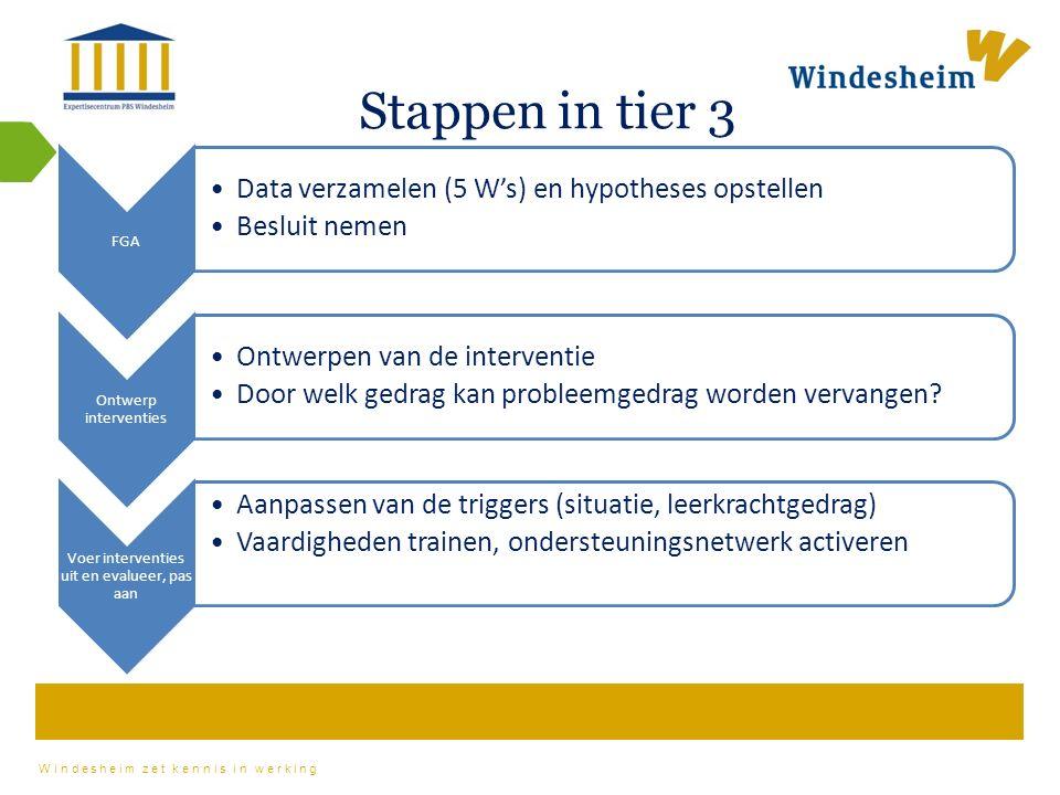 Windesheim zet kennis in werking Stappen in tier 3 FGA Data verzamelen (5 W's) en hypotheses opstellen Besluit nemen Ontwerp interventies Ontwerpen van de interventie Door welk gedrag kan probleemgedrag worden vervangen.