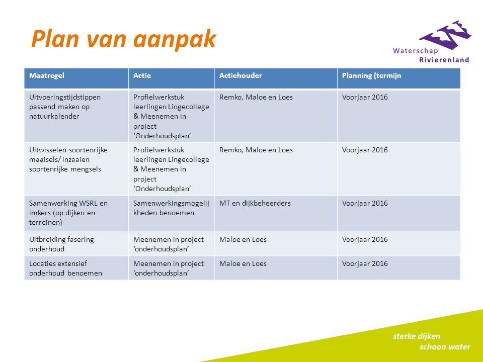 Plan van aanpak MaatregelActieActiehouderPlanning (termijn Uitvoeringstijdstippen passend maken op natuurkalender Profielwerkstuk leerlingen Lingecoll