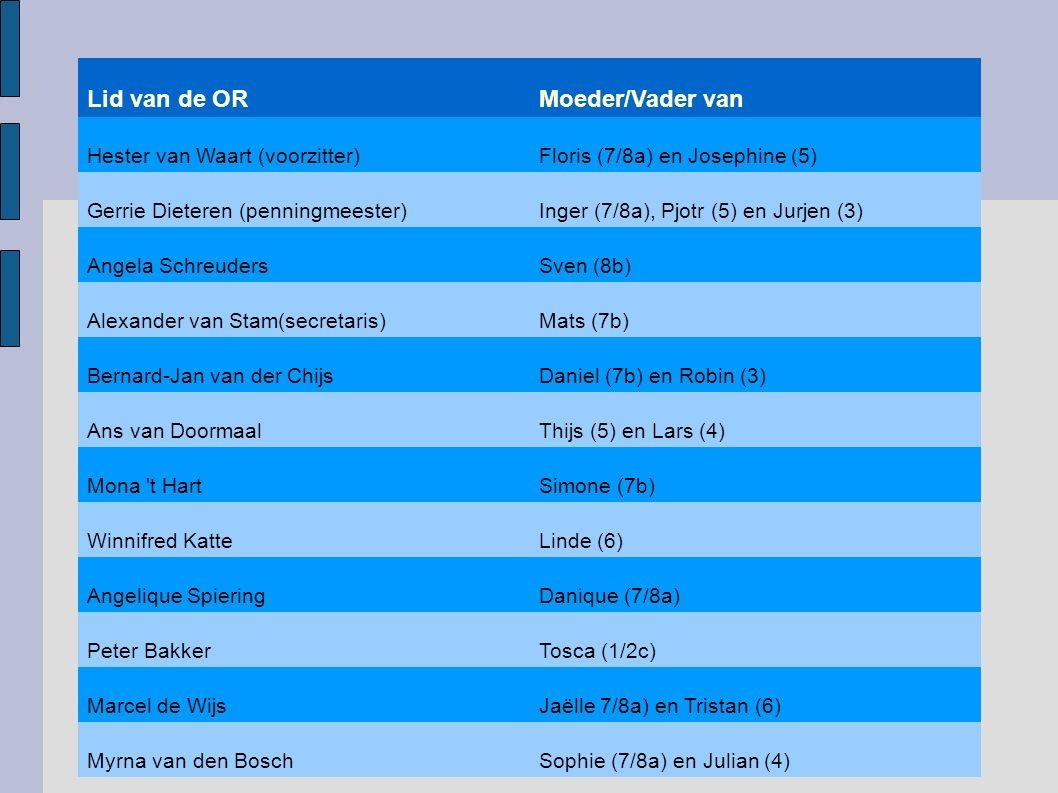 Wie is de OR 2015 – 2016 Lid van de ORMoeder/Vader van Hester van Waart (voorzitter)Floris (7/8a) en Josephine (5) Gerrie Dieteren (penningmeester)Inger (7/8a), Pjotr (5) en Jurjen (3) Angela SchreudersSven (8b) Alexander van Stam(secretaris)Mats (7b) Bernard-Jan van der ChijsDaniel (7b) en Robin (3) Ans van DoormaalThijs (5) en Lars (4) Mona t HartSimone (7b) Winnifred KatteLinde (6) Angelique SpieringDanique (7/8a) Peter BakkerTosca (1/2c) Marcel de WijsJaëlle 7/8a) en Tristan (6) Myrna van den BoschSophie (7/8a) en Julian (4)