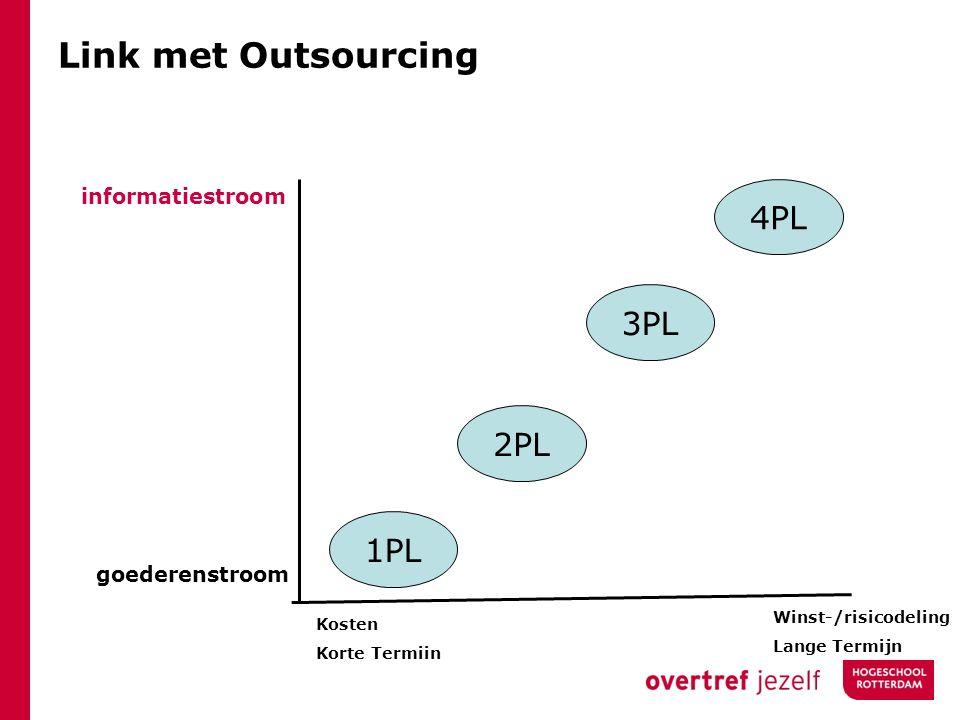 Link met Outsourcing informatiestroom goederenstroom Kosten Korte Termiin Winst-/risicodeling Lange Termijn 1PL 2PL 3PL 4PL