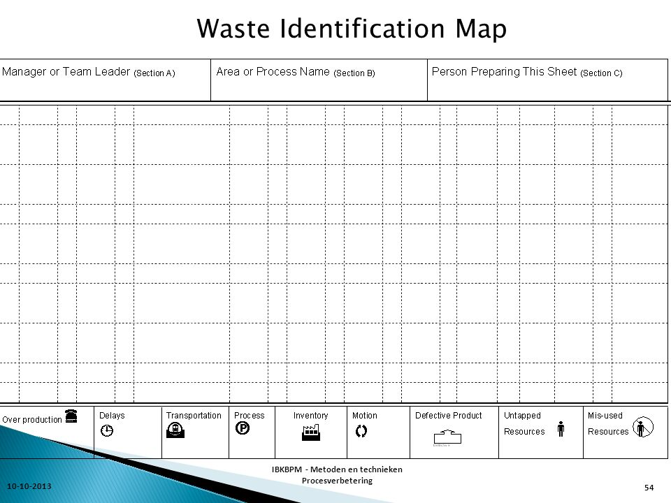 Waste Identification Map 10-10-2013 IBKBPM - Metoden en technieken Procesverbetering 54
