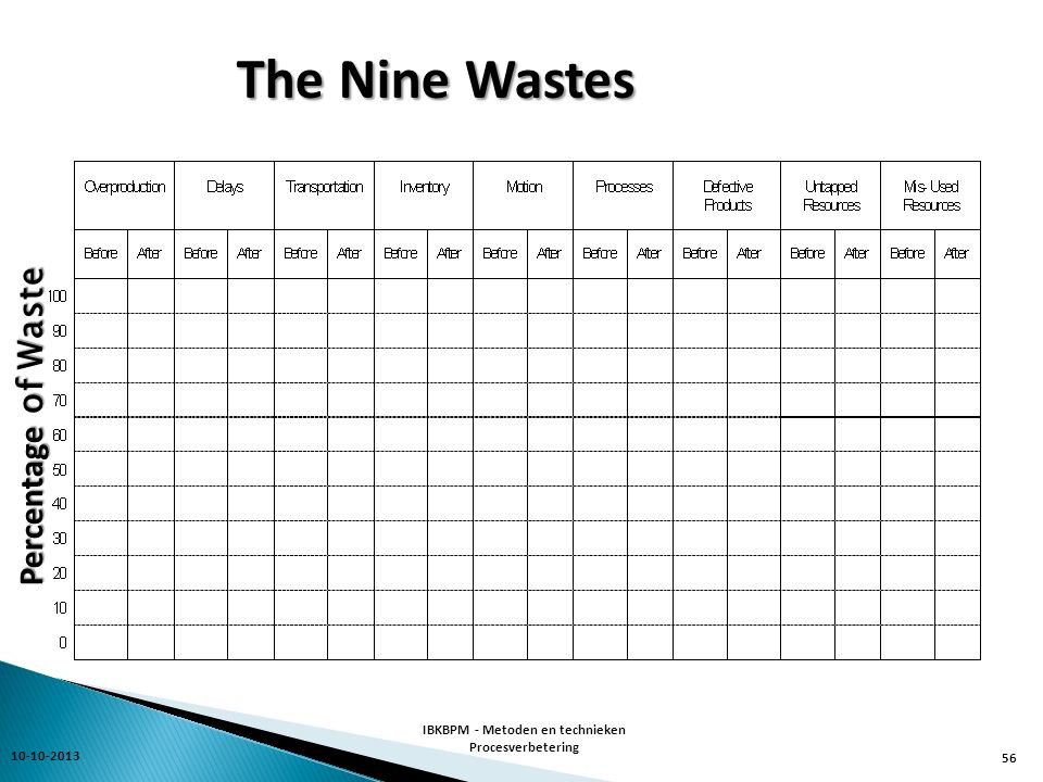 The Nine Wastes Percentage of Waste 10-10-2013 IBKBPM - Metoden en technieken Procesverbetering 56