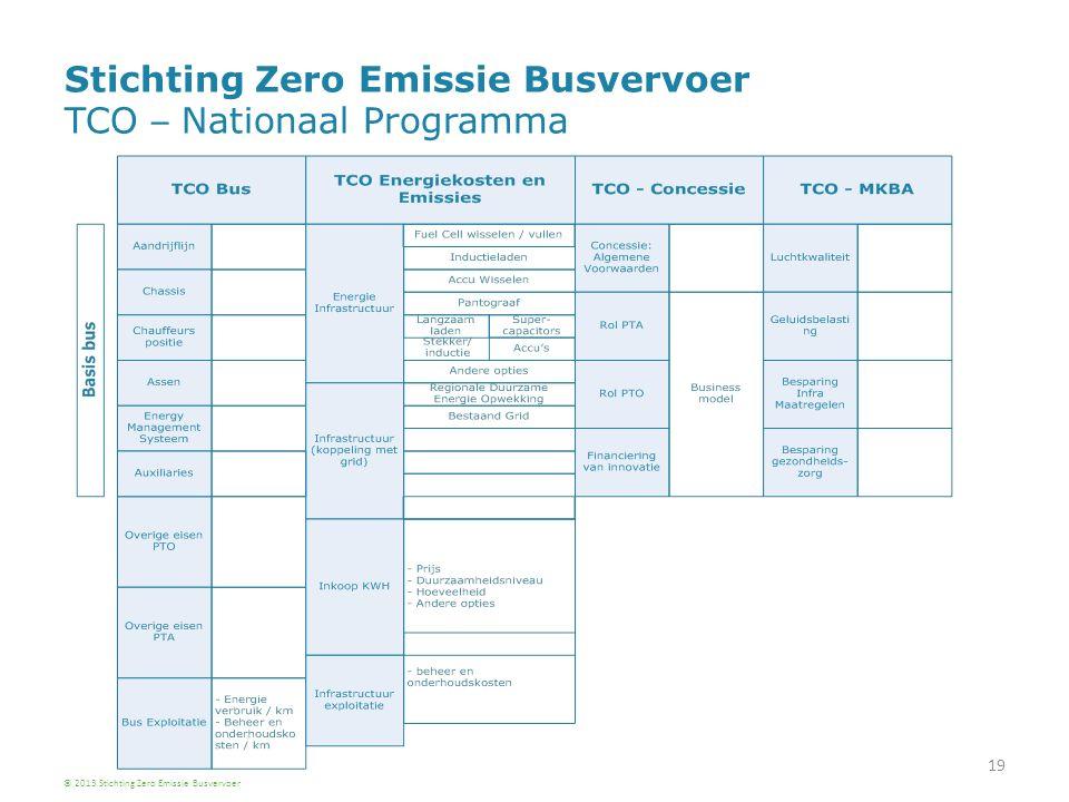 19 Stichting Zero Emissie Busvervoer TCO – Nationaal Programma © 2013 Stichting Zero Emissie Busvervoer
