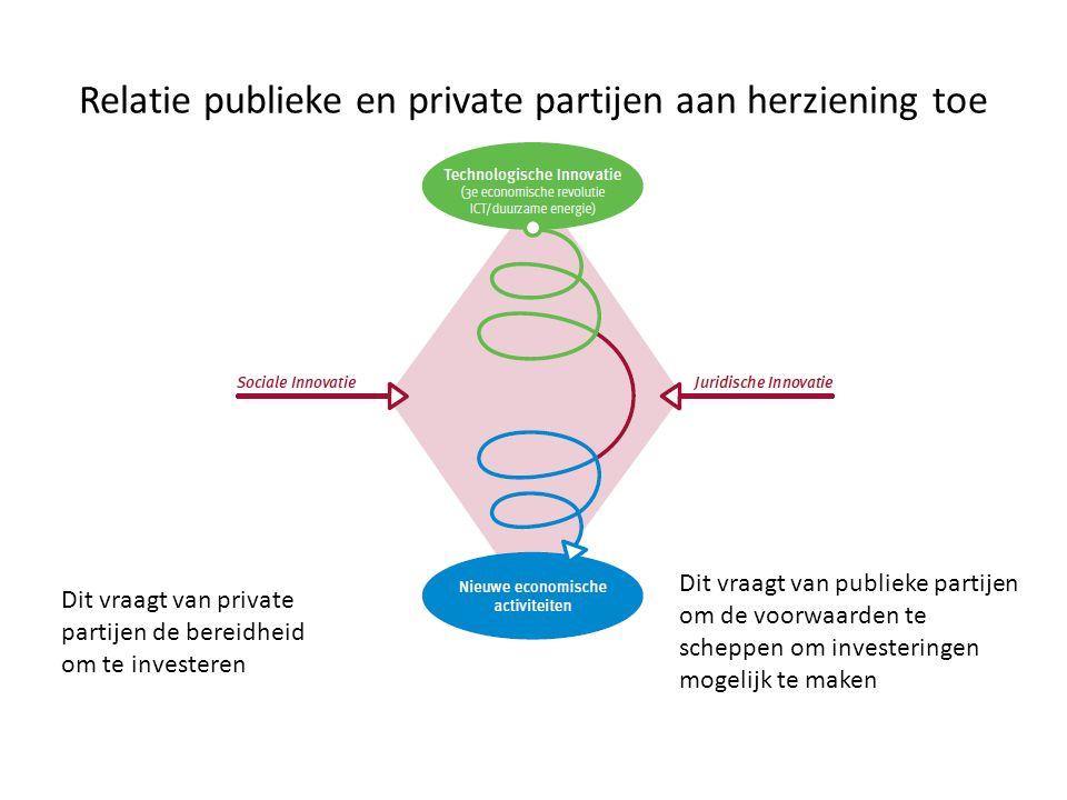 Relatie publieke en private partijen aan herziening toe Dit vraagt van private partijen de bereidheid om te investeren Dit vraagt van publieke partijen om de voorwaarden te scheppen om investeringen mogelijk te maken