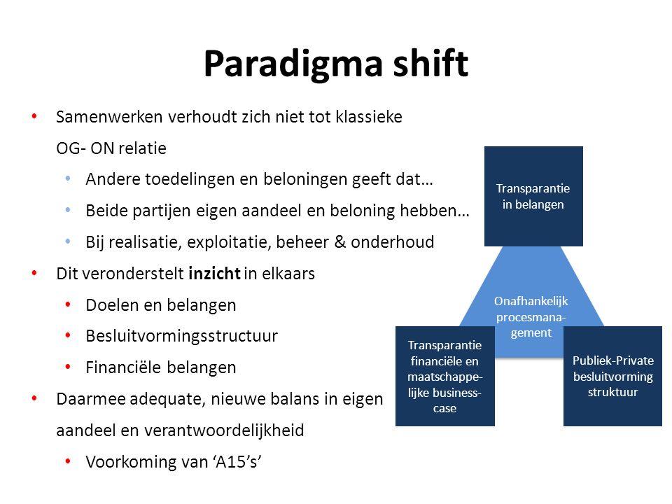 Paradigma shift Samenwerken verhoudt zich niet tot klassieke OG- ON relatie Andere toedelingen en beloningen geeft dat… Beide partijen eigen aandeel en beloning hebben… Bij realisatie, exploitatie, beheer & onderhoud Dit veronderstelt inzicht in elkaars Doelen en belangen Besluitvormingsstructuur Financiële belangen Daarmee adequate, nieuwe balans in eigen aandeel en verantwoordelijkheid Voorkoming van 'A15's' Onafhankelijk procesmana- gement Transparantie in belangen Publiek-Private besluitvorming struktuur Transparantie financiële en maatschappe- lijke business- case