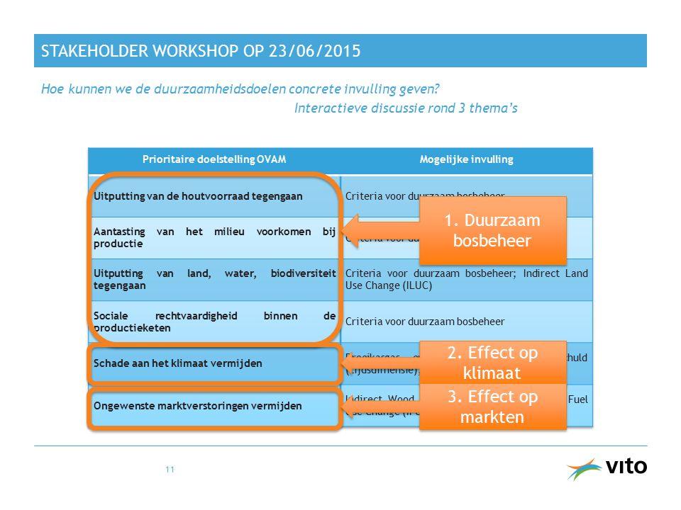 STAKEHOLDER WORKSHOP OP 23/06/2015 Hoe kunnen we de duurzaamheidsdoelen concrete invulling geven? Interactieve discussie rond 3 thema's 11 1. Duurzaam