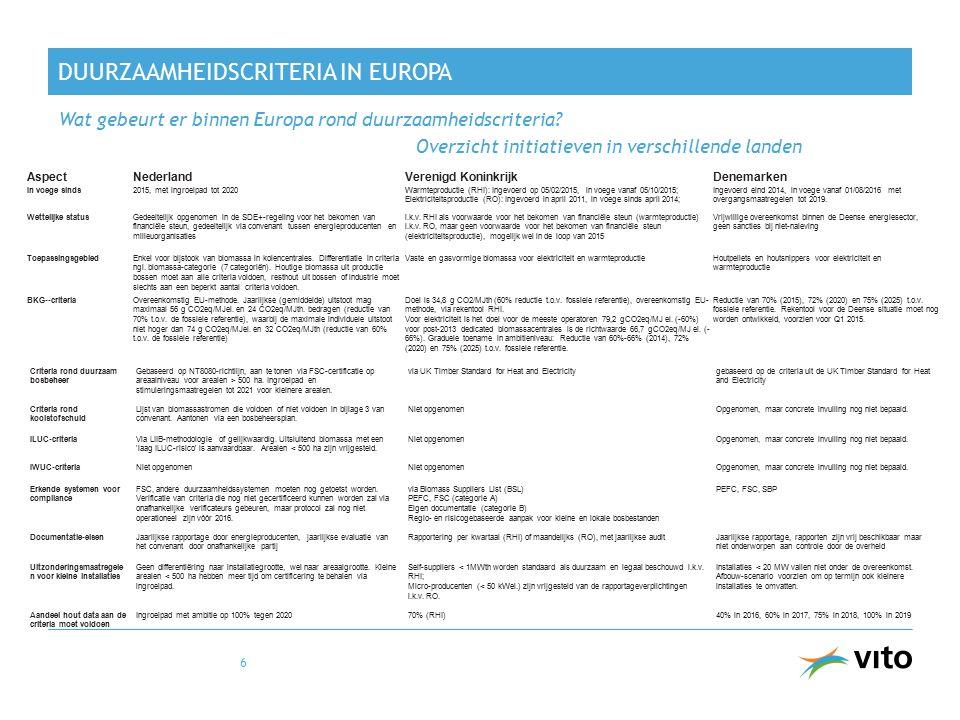 AspectNederlandVerenigd KoninkrijkDenemarken In voege sinds2015, met ingroeipad tot 2020Warmteproductie (RHI): Ingevoerd op 05/02/2015, in voege vanaf 05/10/2015; Elektriciteitsproductie (RO): Ingevoerd in april 2011, in voege sinds april 2014; Ingevoerd eind 2014, in voege vanaf 01/08/2016 met overgangsmaatregelen tot 2019.
