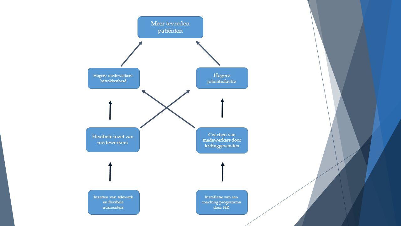 Meer tevreden patiënten Hogere jobsatisfactie Hogere medewerkers- betrokkenheid Coachen van medewerkers door leidinggevenden Flexibele inzet van medewerkers Inzetten van telewerk en flexibele uurroosters Installatie van een coaching programma door HR