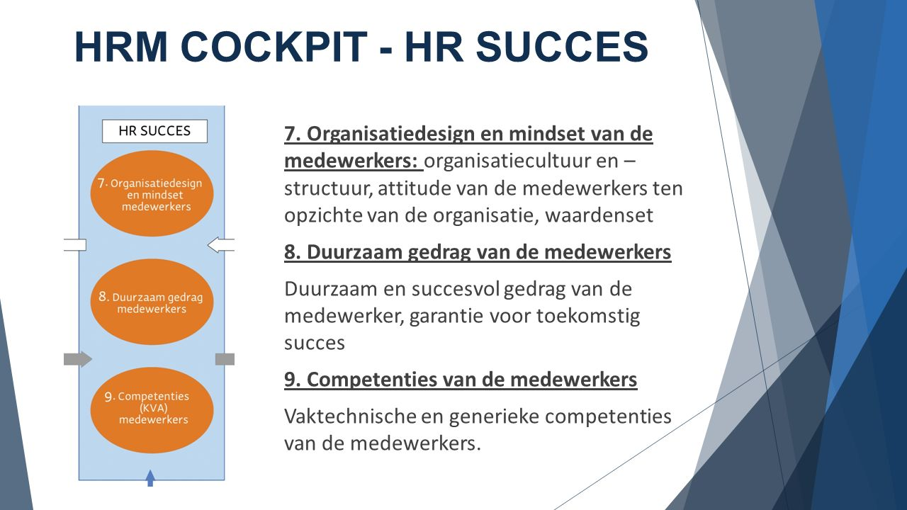 HRM COCKPIT - HR SUCCES 7. Organisatiedesign en mindset van de medewerkers: organisatiecultuur en – structuur, attitude van de medewerkers ten opzicht