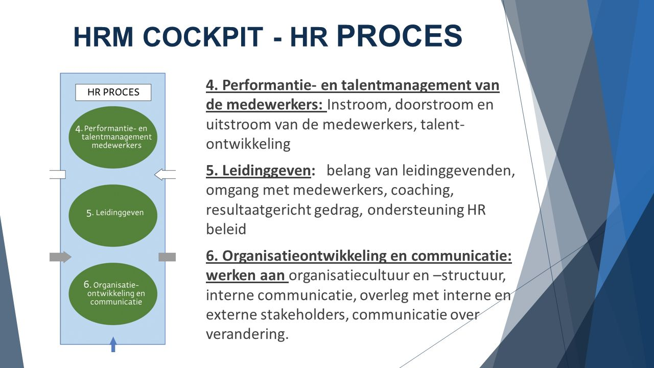HRM COCKPIT - HR PROCES 4.