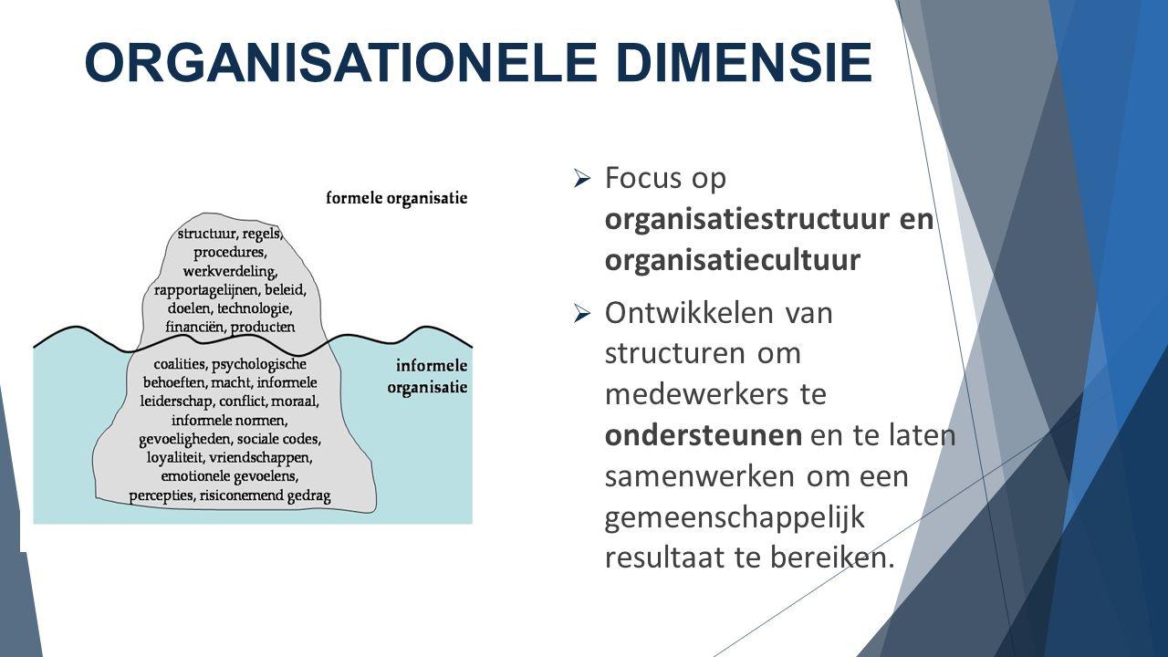 STRATEGISCHE DIMENSIE  Proactieve rol  Invloed van de externe omgeving  Afstemming met de organisatiestrategie  Toekomst denken
