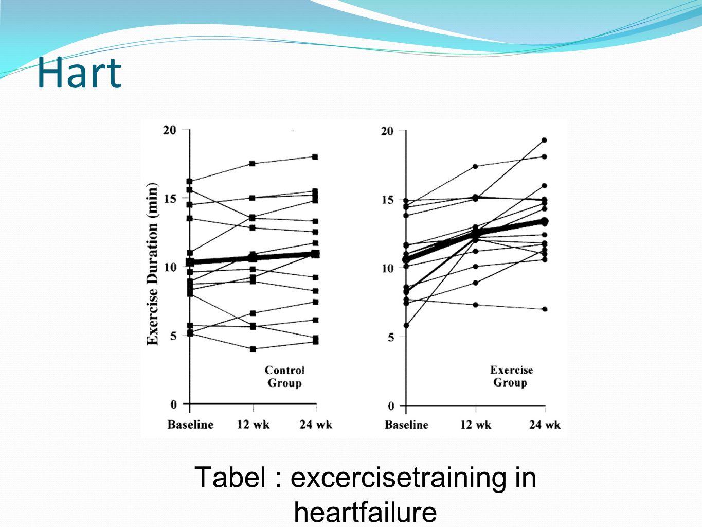 Tabel : excercisetraining in heartfailure