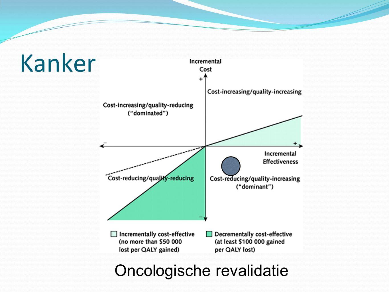 Kanker Oncologische revalidatie