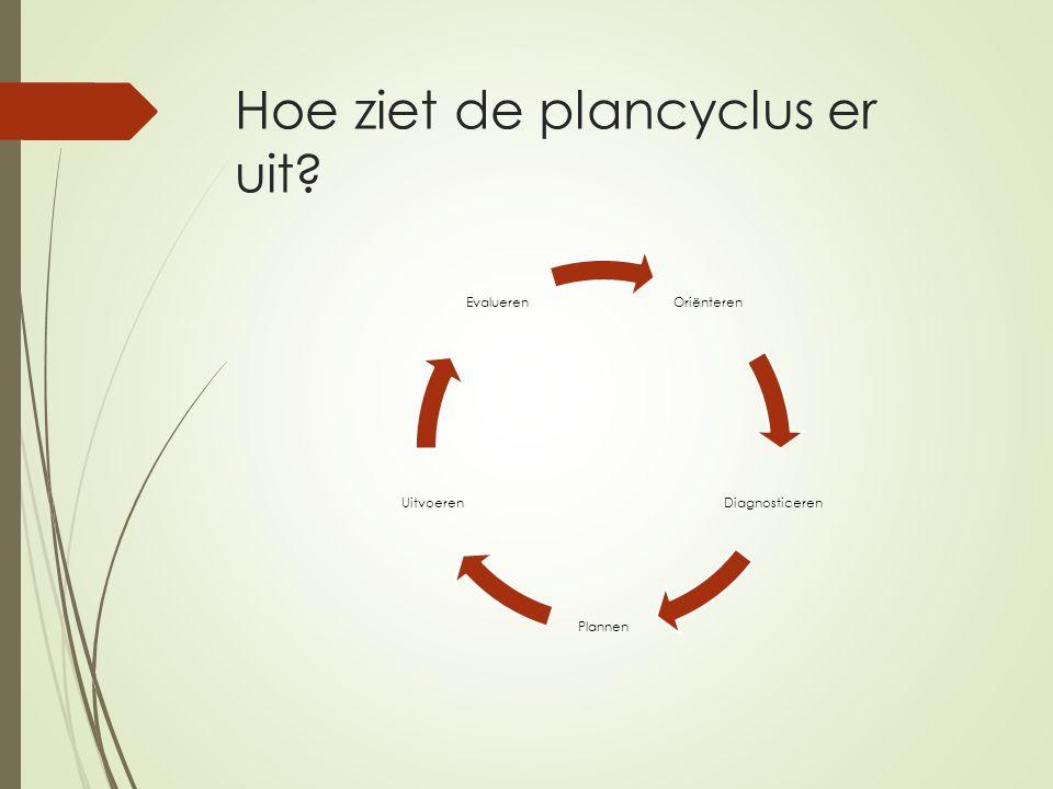 Hoe ziet de plancyclus er uit? Oriënteren Diagnosticeren Plannen Uitvoeren Evalueren