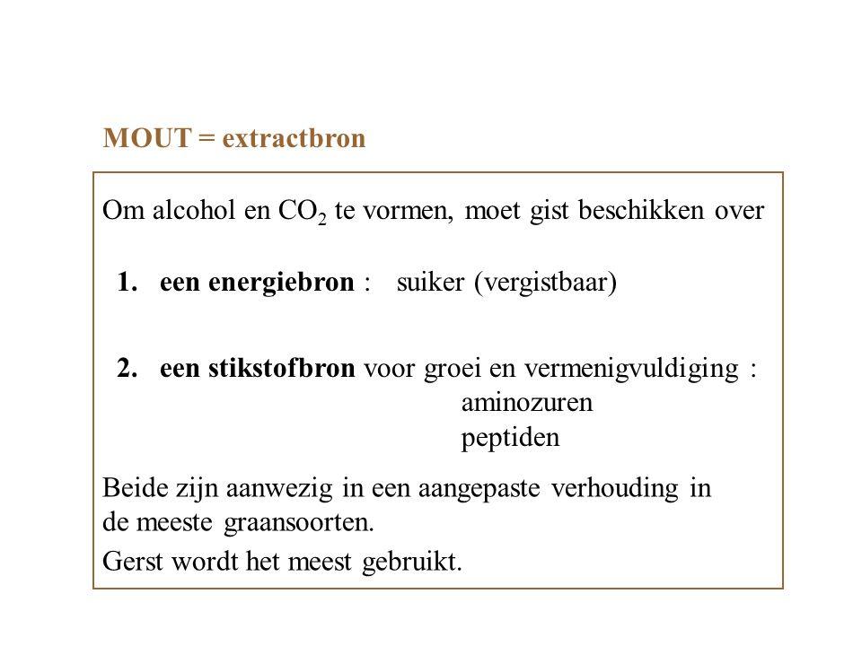 MOUT = extractbron Om alcohol en CO 2 te vormen, moet gist beschikken over 1.een energiebron : suiker (vergistbaar) 2.een stikstofbron voor groei en v
