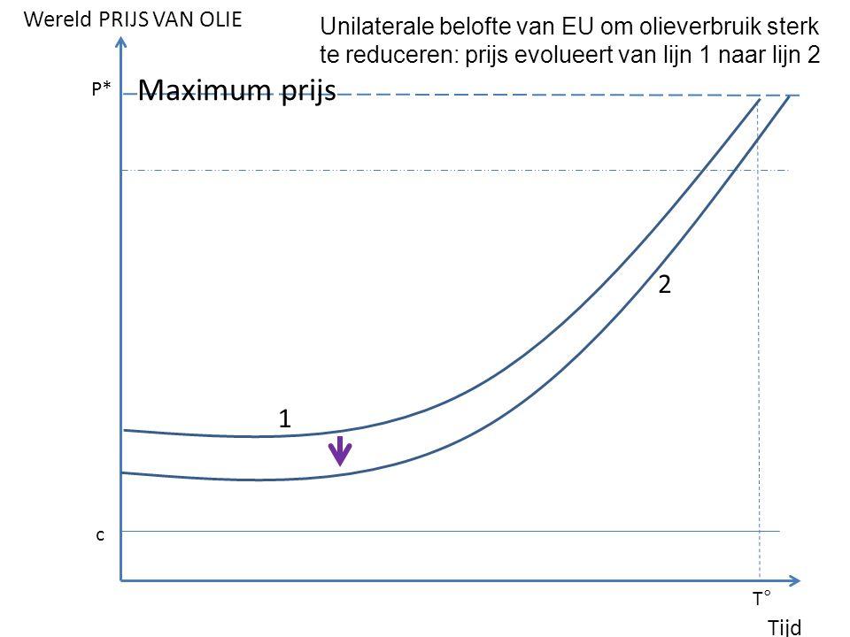 1 2 Tijd Wereld PRIJS VAN OLIE Maximum prijs P* c T° Unilaterale belofte van EU om olieverbruik sterk te reduceren: prijs evolueert van lijn 1 naar lijn 2