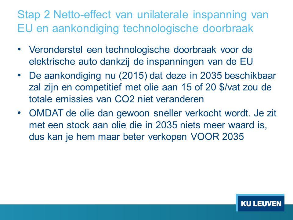 Stap 2 Netto-effect van unilaterale inspanning van EU en aankondiging technologische doorbraak Veronderstel een technologische doorbraak voor de elektrische auto dankzij de inspanningen van de EU De aankondiging nu (2015) dat deze in 2035 beschikbaar zal zijn en competitief met olie aan 15 of 20 $/vat zou de totale emissies van CO2 niet veranderen OMDAT de olie dan gewoon sneller verkocht wordt.