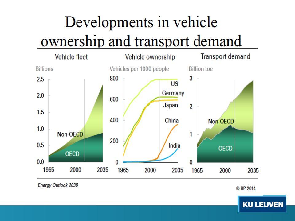Huidig klimaatbeleid in de transportsector De EU zet hier zwaar op in: 80 à 90% emissievermindering van broeikasgas in 2040 – 2050 Klimaatneutraal transport in steden in 2025: geen fossiel energiegebruik in de stad Wagens die veel zuiniger worden (4 liter auto in 2021) Ook de Belgische en Vlaamse overheid promoten energiezuinige auto's (diesel werd bevoordeligd, nu elektrische auto's)