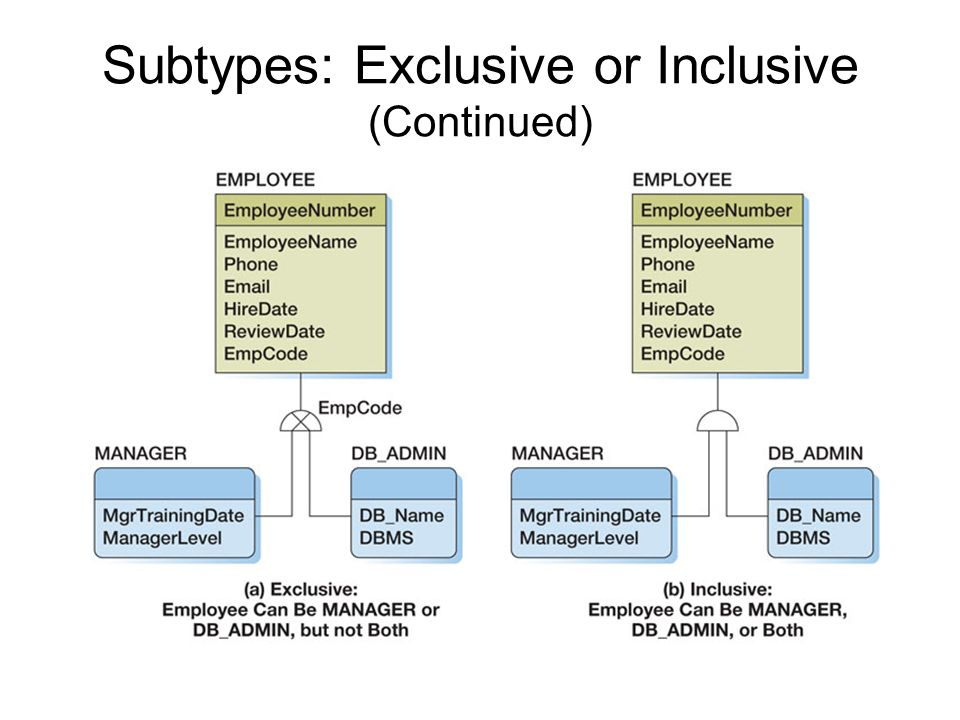 Subtypes: Exclusive or Inclusive (Continued)