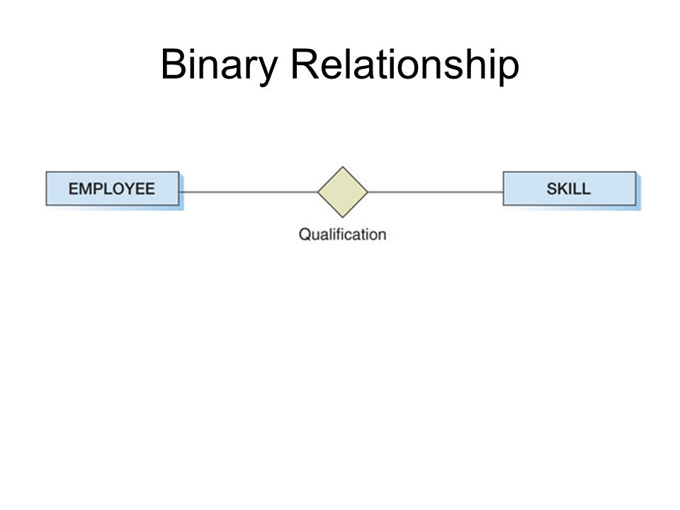 Binary Relationship