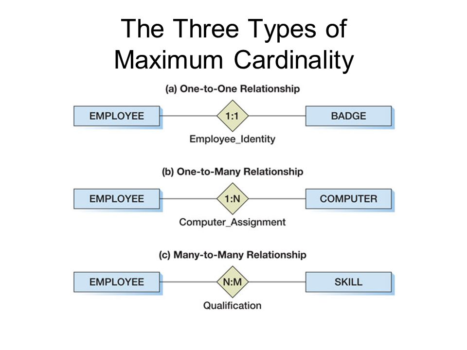 The Three Types of Maximum Cardinality